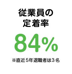 従業員の定着率84%