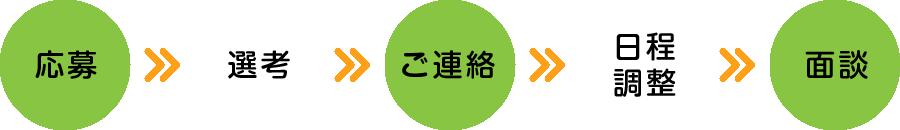 応募→選考→ご連絡→日程調整→面談